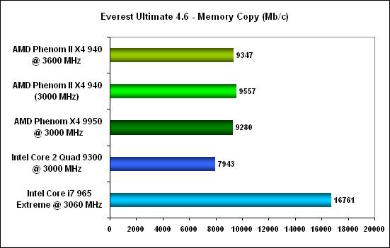 Everest mem copy -  AMD Phenom II X4