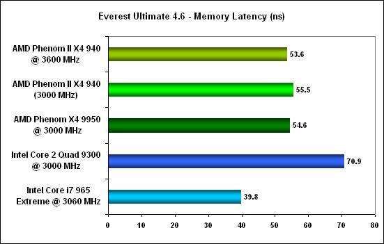 Everest mem latency -  AMD Phenom II X4