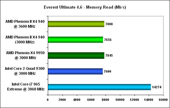 Everest mem read -  AMD Phenom II X4