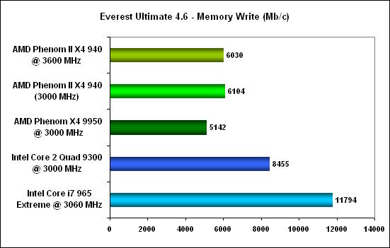 Everest mem write -  AMD Phenom II X4
