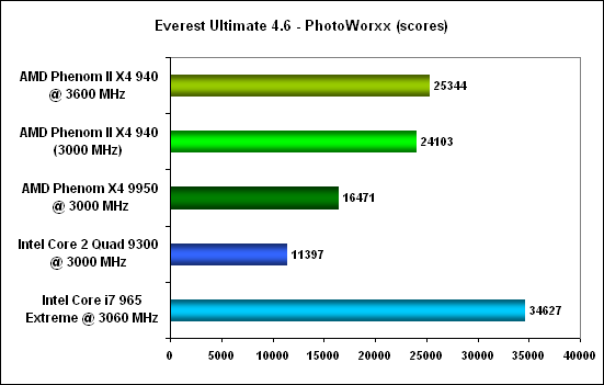 Everest photoworxx -  AMD Phenom II X4