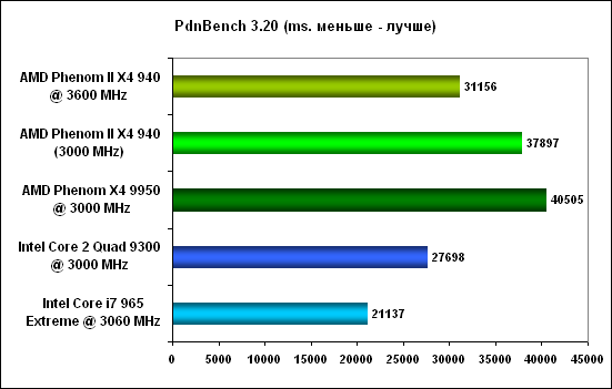 PdnBench -  AMD Phenom II X4
