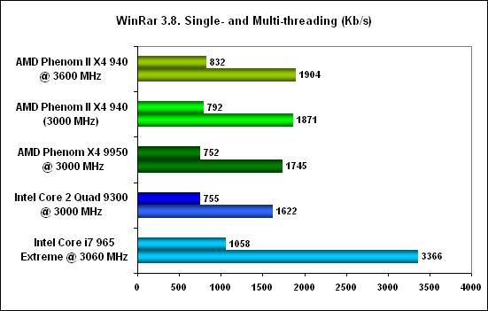 WinRar -  AMD Phenom II X4