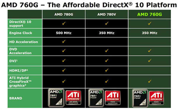 скачать драйвер для видеокарты Amd 760g - фото 9
