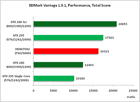 1-3DMark Vantage 101 Performa.png