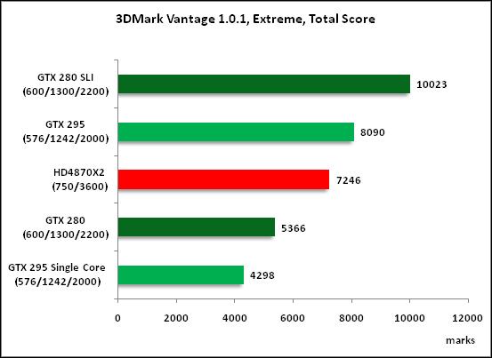 5-3DMark Vantage 101 Extreme .png
