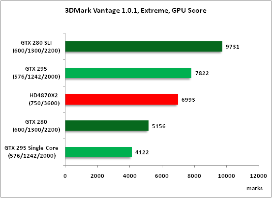6-3DMark Vantage 101 Extreme .png