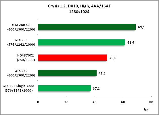 7-Crysis 12 DX10 High 4AA16.png