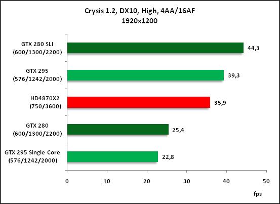 """...майку лидера """" у предыдущего короля 3D-графики - Radeon HD4870X2"""
