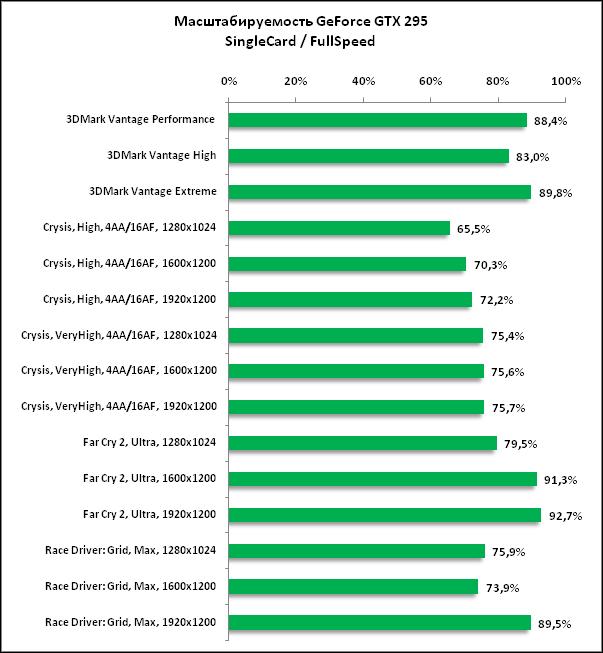 Масштабируемость GeForce GTX.png