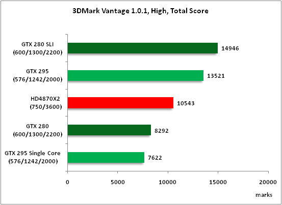 3-3DMark Vantage 101 High To.png
