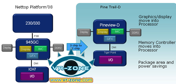 Intel Pine Trail-D