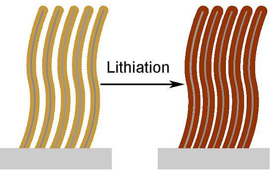 Кремниевые нанонити
