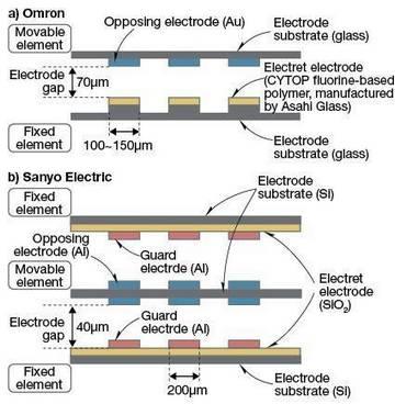 Схема вибрационных генераторов