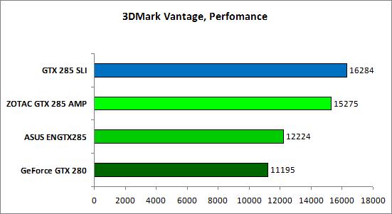 13-3DMark Vantage Perfomance.png
