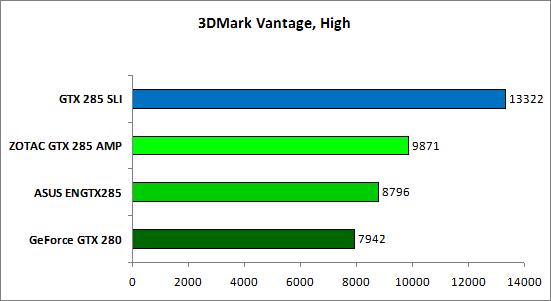 14-3DMark Vantage High.png