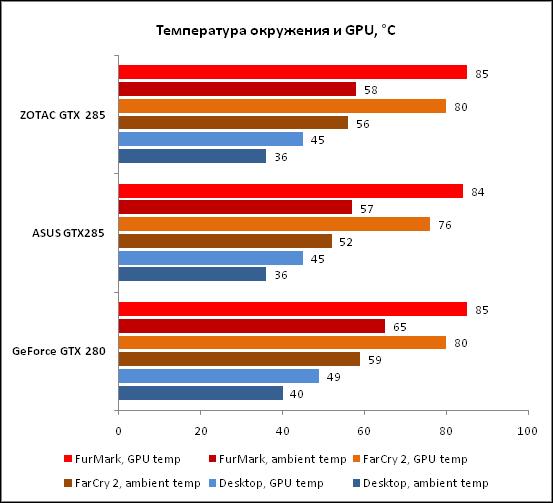 1-Температура окружения и GPU °.png