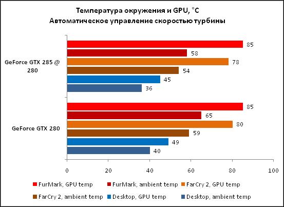2-Температура окружения и GPU °.png