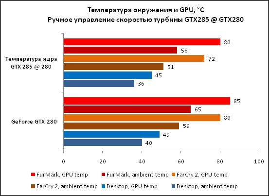 3-Температура окружения и GPU °.png