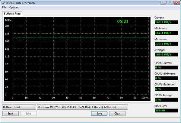 ASUS G50V. Тестирование HDD-накопителя