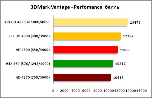 XFX Radeon HD 4890 - первое тестирование нового GPU AMD RV790