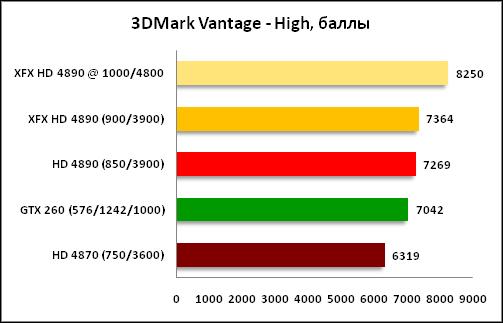 график 3DMark Vantage High
