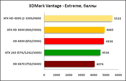 график 3DMark Vantage Extreme
