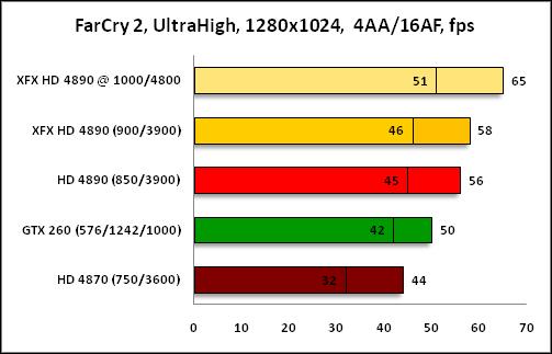 График FarCry2 1280x1024
