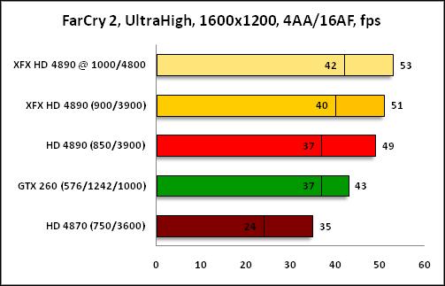 График FarCry2 1600x1200