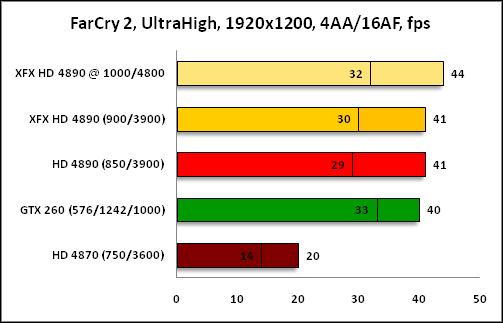 График FarCry2 1920x1200