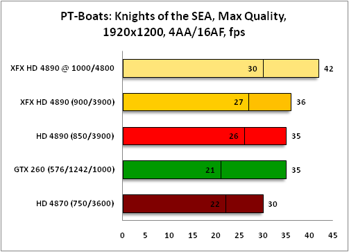 График PT Boats 1920x1200
