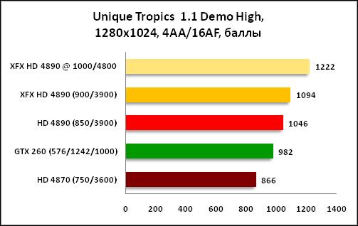 График Unique Tropics 1280x1024