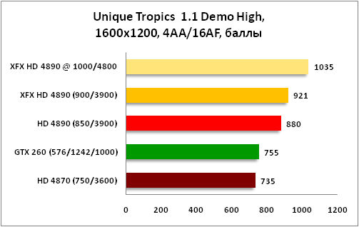 График Unique Tropics 1600x1200