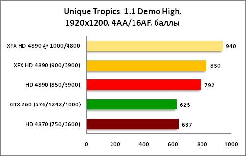 График Unique Tropics 1920x1200