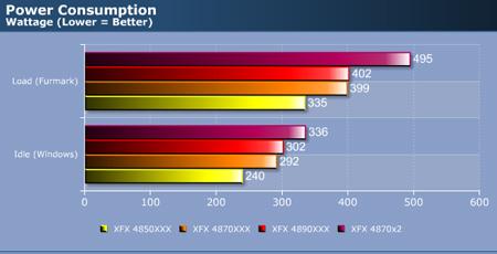 Энергопотребление XFX HD 4850 XXX, HD 4870 XXX, HD 4890 XXX и HD 4870 X2