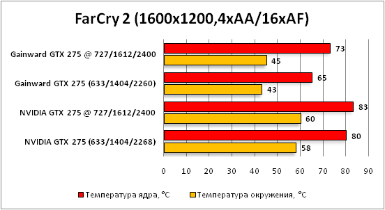 2-FarCry2(1600x1200,4xAA16xAF).png