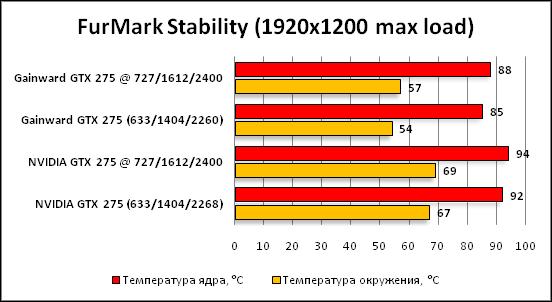 3-FurMarkStability(1920x1200ma.png