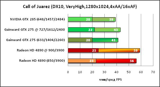 15-CallofJuarez(DX10,VeryHigh,1.png