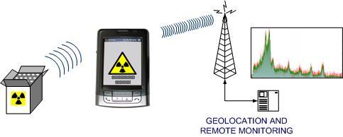 RFID-детекторы радиационного излучения