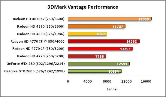 1-3DMark Vantage Performance.png