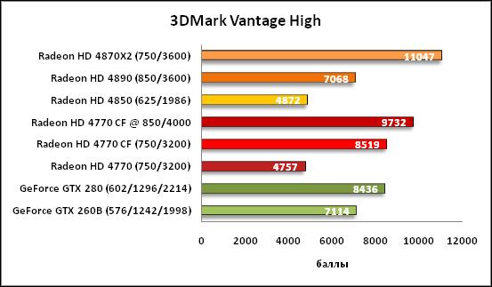 2-3DMark Vantage High .png