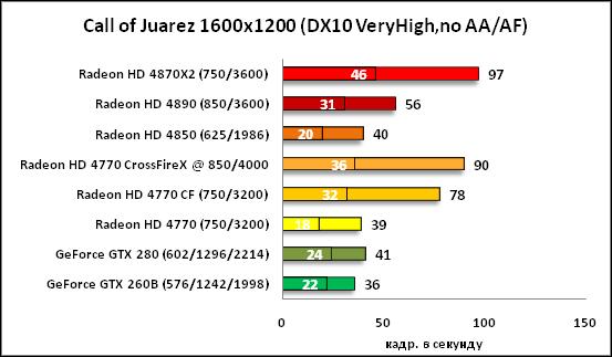 20-Call of Juarez 1600x1200 DX1.png