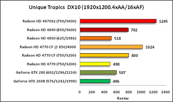 24-Unique Tropics  DX10 1920x12.png