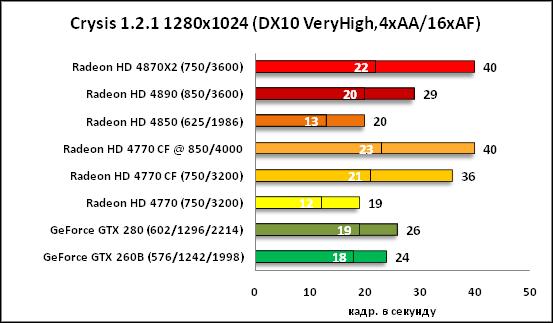 25-Crysis 121 1280x1024 DX10 Ve.png