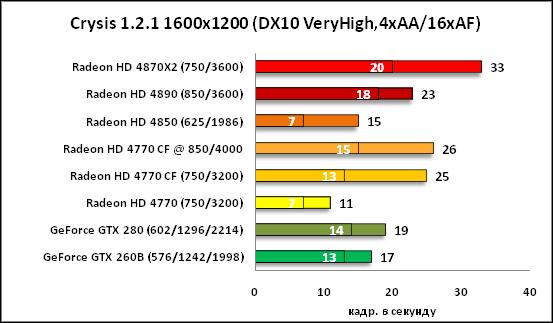 26-Crysis 121 1600x1200 DX10 Ve.png