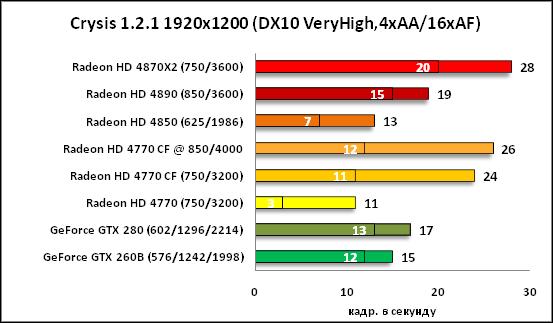 27-Crysis 121 1920x1200 DX10 Ve.png