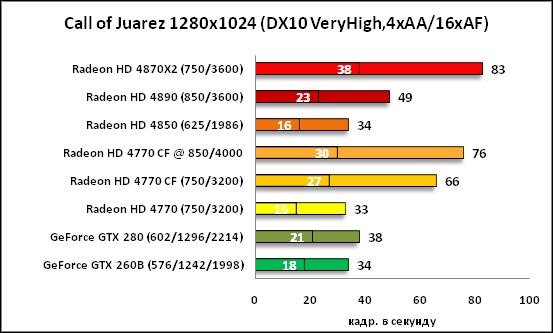 37-Call of Juarez 1280x1024 DX1.png
