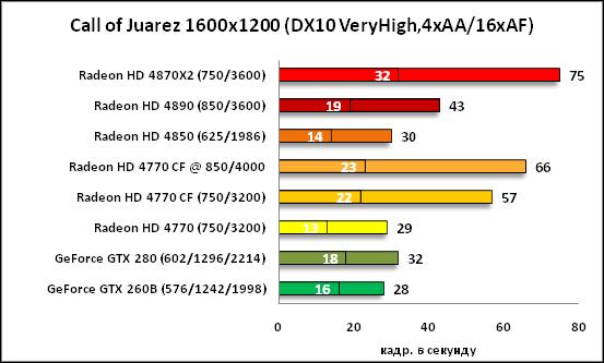 38-Call of Juarez 1600x1200 DX1.png
