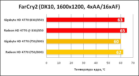 FarCry2 DX10 1600x1200 4xAA