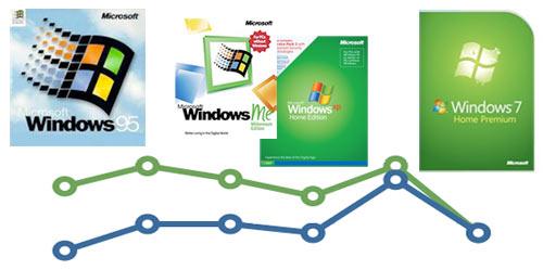 Windows 7 - самая доступная ОС от Microsoft